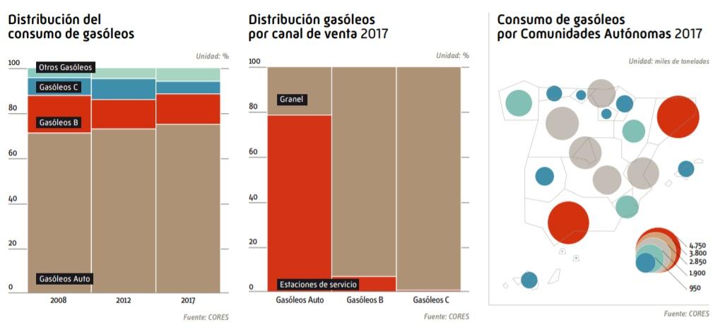 En España se abre una gasolinera nueva cada día y suman ya 11.495