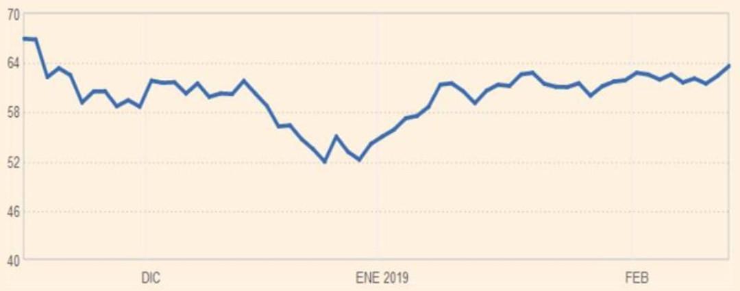 El crudo Brent sube un 0,29 %, hasta 64,76 dólares