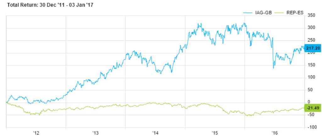 La gasolina y el gasóleo se encarecen más del 7 % desde enero